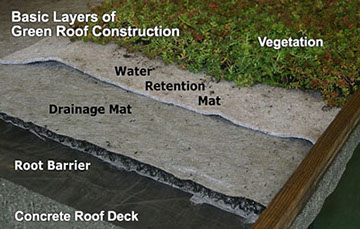 ICF Floor & Roof System by EPS-Deck - Perfect for Forming